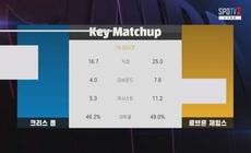 [NBA] 2019.11.20 LA레이커스 VS 오클라호마 [SPO]